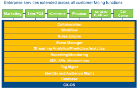 customer experience manager the customer experience operating system cx os chief marketing