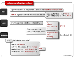 anecdotes examples for essays examples of anecdotes in essays