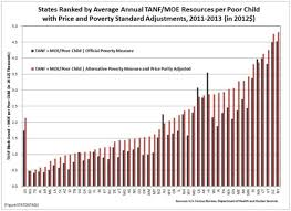 Tanf Chart Unfair Welfare The Tanf Resources Problem