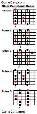 Pentatonic Scale Patterns New The Minor Pentatonic Scale GuitarCats
