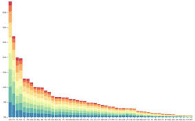Stacked Bar Chart D3 Observable