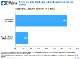 What Effect Does Social Security Have On Poverty