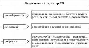 ХАРАКТЕР это что такое ХАРАКТЕР определение Психология НЭС Общественный характер учебной деятельности