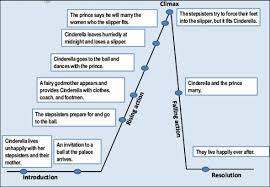 Lemon Brown Plot Diagram Wiring Diagrams