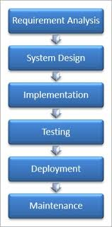 Software Development Life Cycle Phases What Is Sdlc Software Development Life Cycle Phases