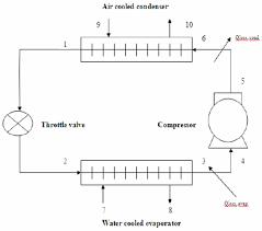 refrigeration cycle diagram. Wonderful Refrigeration Schematic Diagram Of A Simple Refrigeration Cycle With Refrigeration Cycle Diagram