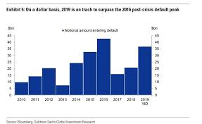High Yield Bond Default Rate Chart Rising Defaults In High Yield Bonds Puts This Year On Track