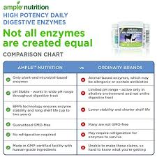 Human Digestive Enzymes Chart Ample Nutrition Digestive Enzyme For Dogs Cats 7 05oz