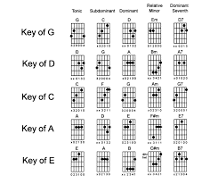 advanced guitar chords chords