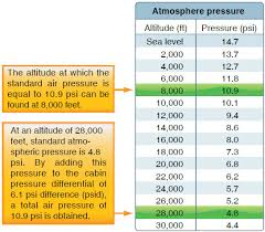 Aircraft Cabin Pressure Differential Chart Pressurized Aircraft
