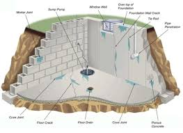 basement wall design. Basement Wall Design Foundation Nifty  Doe Building Best Set Basement Wall Design N