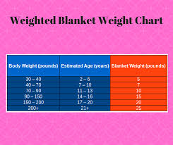 Weighted Blanket Chart Pin On Anxiety And Depression