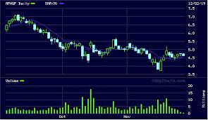 Aphqf 2 82 Stock Charts Aphqf 2015 Trending Stocks
