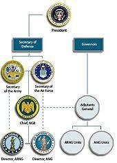 Army National Guard Wikipedia