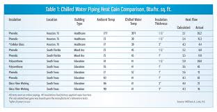 Ashrae Life Expectancy Chart Chilled Water Pipe Insulation