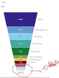 Funnel Chart In Qlikview Funnel Chart In Qliksense Qlik Community