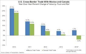 Us Mexico Truck Pilot Just One Obstacle To Nafta 2 0 Joc Com