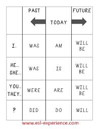 English Conjugation Chart Verb Conjugation Chart Esl English Grammar English