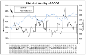 Calculate Historical Volatility In Excel