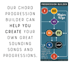 Chord Chart Builder Glowfly Press Brilliant Chord Charts By Heather Beaman