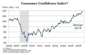 Consumer Confidence Chart 2 October 2018 The Last Refuge