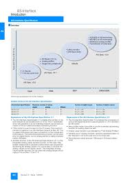 catalogue siemens rf rw lv  as interface introduction