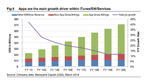 App Sales Itunes And App Sales Projected To Grow To 20 Of Apple Profit By 2020