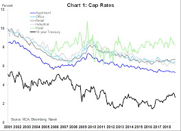Real Estate Chart 2018 Whats Ahead For Cap Rates And Interest Rates Nareit
