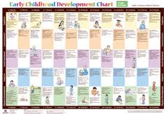 Sped Posters Early Childhood Development Chart
