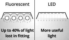 how to choose your led panel integral led power