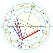 Tesla Nikola Astro Databank