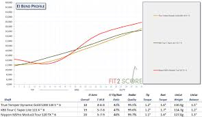 Club Head Speed Chart Understand Golf Shaft Stiffness Ratings Golf Shaft Reviews