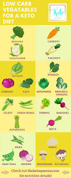 Low Carb Vegetables Lowcarbhub