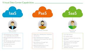 Saas Paas Iaas Platform As A Service Paas