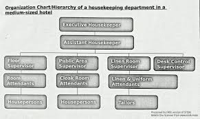 House Keeping Notes Organizational Structure Of H K Department