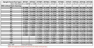 Forklift Load Chart Formula How To Get Your Pallet Rack Upright Capacity Right Cisco Eagle