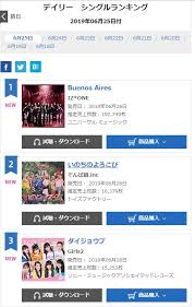 Iz One News Iz One Takes The 1 Position On The Oricon