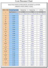 Gas Jet Size Chart Natural Gas Orifice Size Chart Www Bedowntowndaytona Com