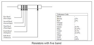Resistor Color Code Chart Cool Resistor Color Coding Romel Electronics Blog