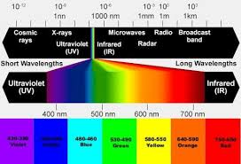 Led Light Therapy Color Chart 20 Benefits Of Light Therapy Freedom Float Centre
