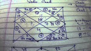 Ashtakvarga Navamsha Vedic Chart Analysis