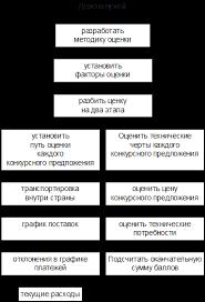 Менеджмент Разработка управленческого решения Реферат Учил Нет  Менеджмент Разработка управленческого решения Реферат