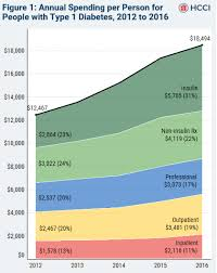 Insulin Chart Chart Of The Week The Soaring Cost Of Insulin The Fiscal