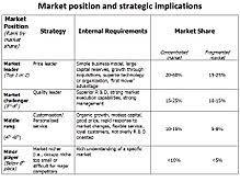 Marketing Strategy Wikipedia