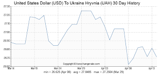 Usd Streaming Chart Usd Uah Forex Xe Currency Charts Usd To Uah