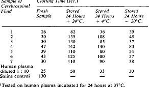 table iii several factors the extreme lability of the clotting