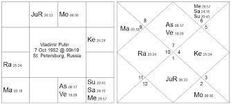 Nato Birth Chart Navamsa Vedic Astrology Palmistry