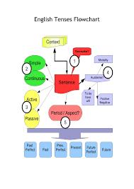 Flow Chart Based On Tenses English Tenses Flowchart Skynet Be