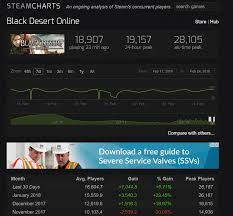 Black Desert Steam Charts Bdo Is The Best There Is To Offer Black Desert Online
