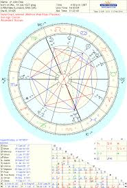Sidereal Natal Chart Calculator 52 Accurate Sidereal Zodiac Birth Chart Free